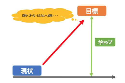 目的・ゴール・ピジョン・成果・・・ 目標 ギャップ 現状