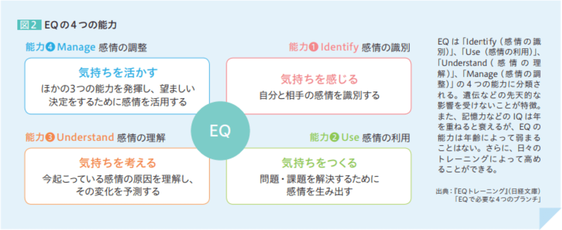 EQの4つの能力